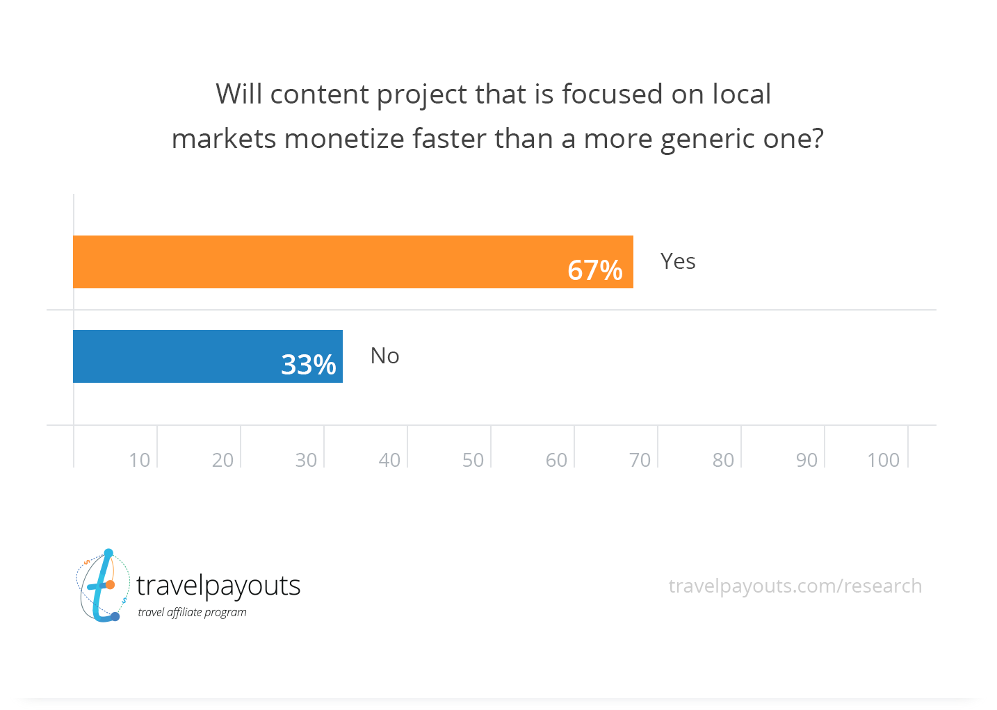local content project perspectives