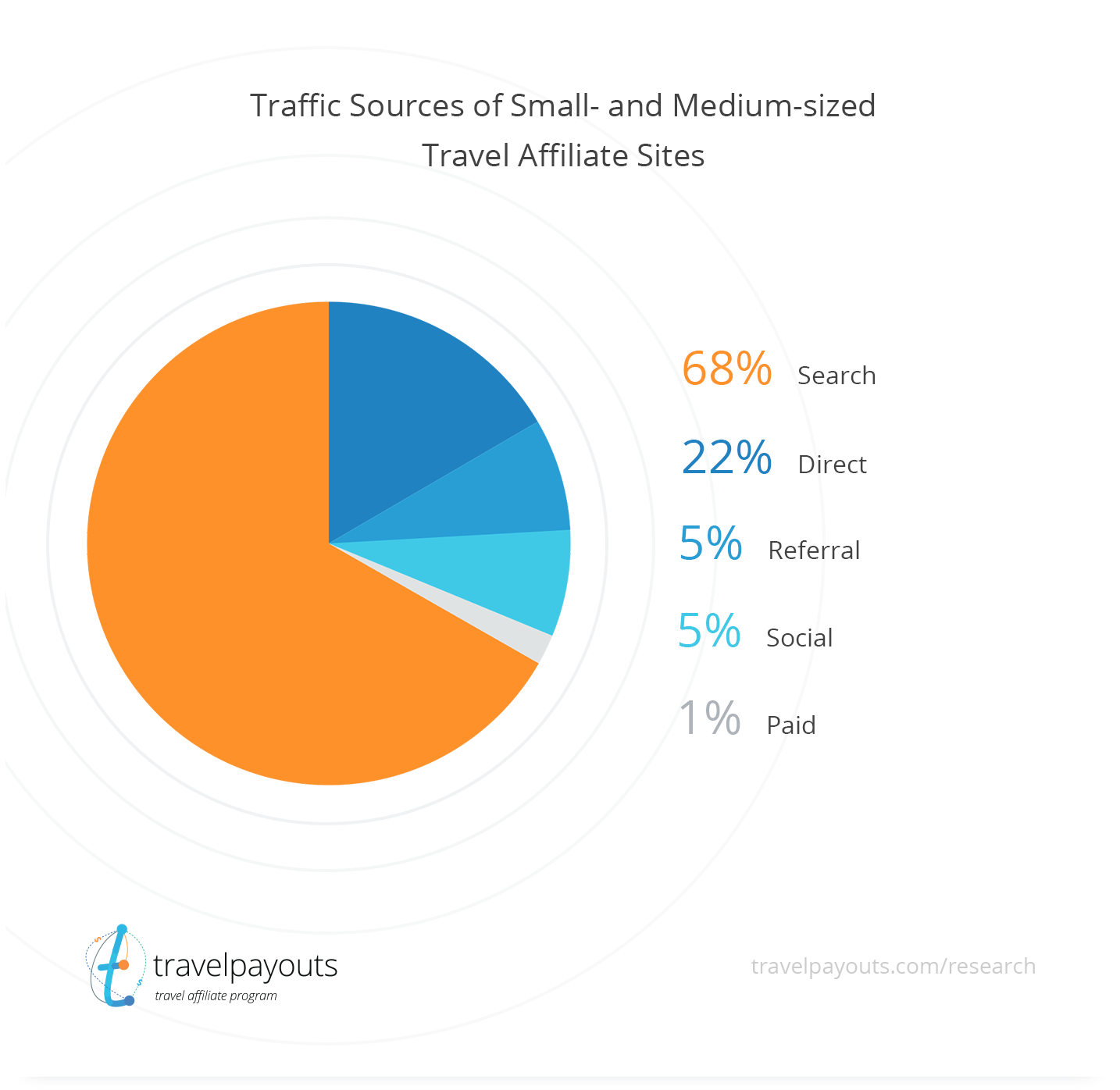 Traffic sources of Small- and Medium- sized Travel Affiliate Sites