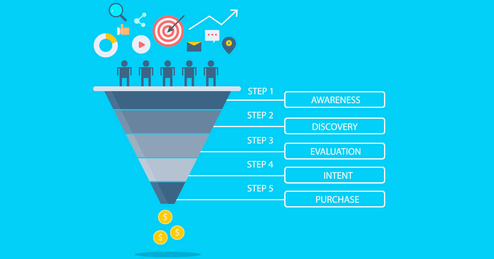 Elements of a conversion funnel