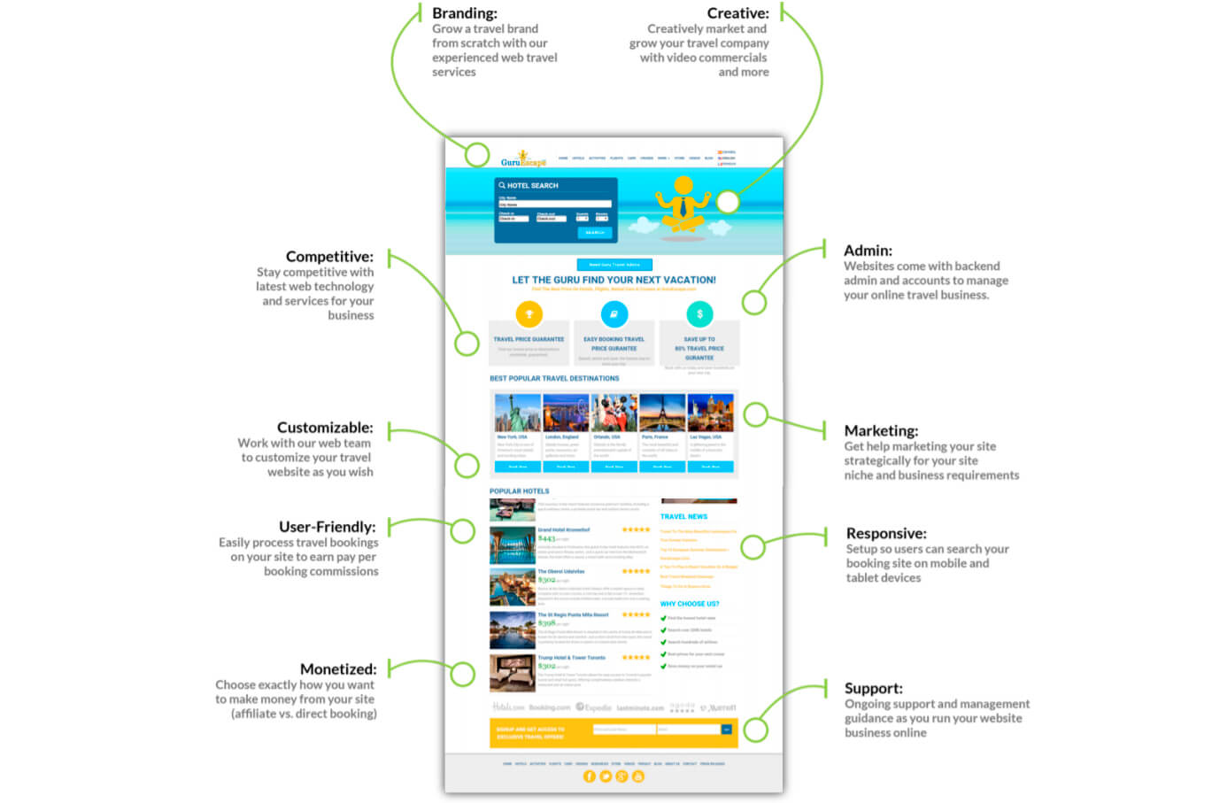 Existing opportunities for creating a travel booking website