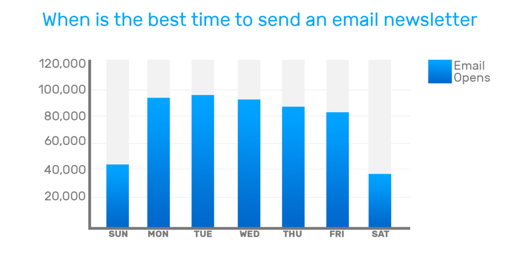 When is the best time to send an email newsletter