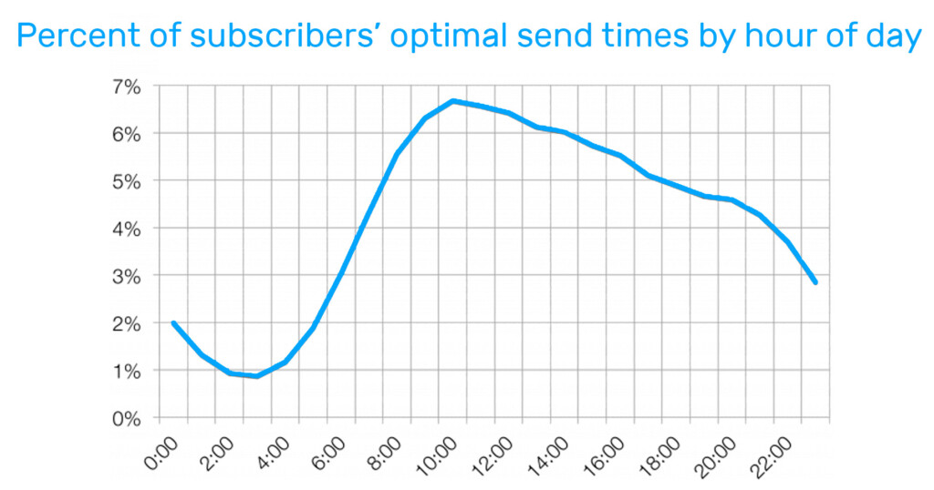 Percent of subscribers' optimal send times by hour of day