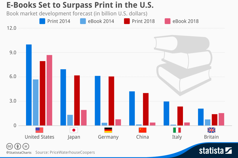 E-Books Set to Surpass Print in the U.S.