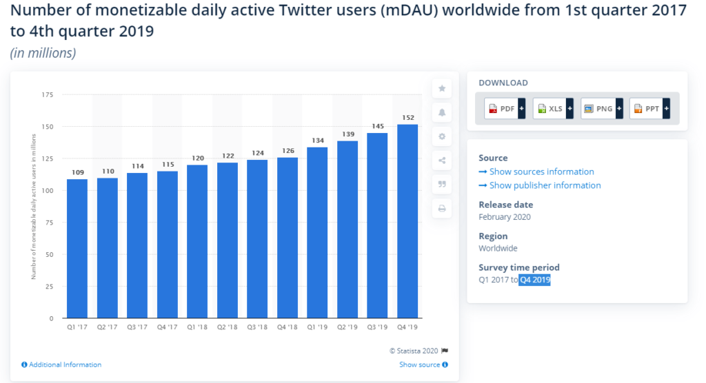 Twitter facts and statistics marketers should know
