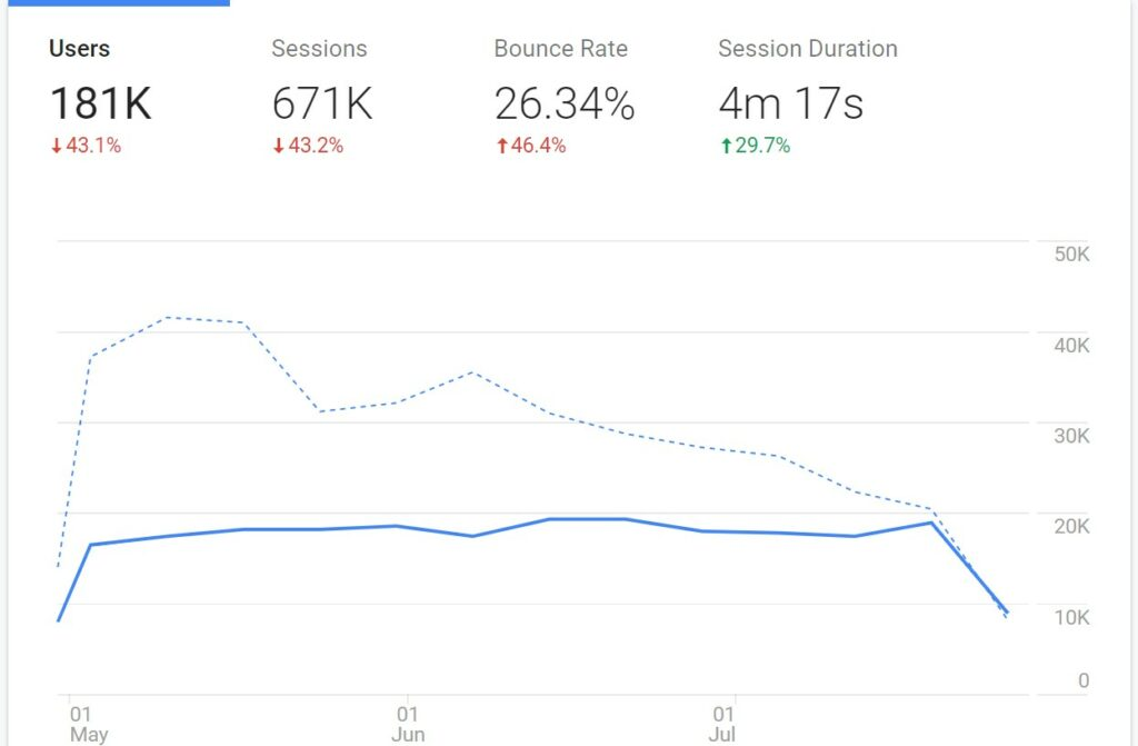 Visits and sessions statistics, bounce rate